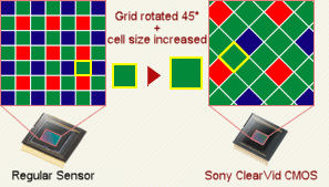 Sony's ClearVid sensor comparison. Courtesy of Sony, with modifications by Michael R. Tomkins.