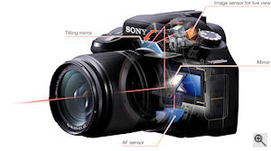 Sony's Live View system as implemented in the Alpha-series digital SLRs. Courtesy of Sony, with modifications by Michael R. Tomkins. Click for a bigger picture!