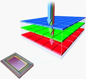 Foveon's X3  image sensor, demonstrating how light penetrates to the different layers of 'stacked' cells. Courtesy of Foveon, with  modifications by Michael R. Tomkins. Click for a bigger picture!