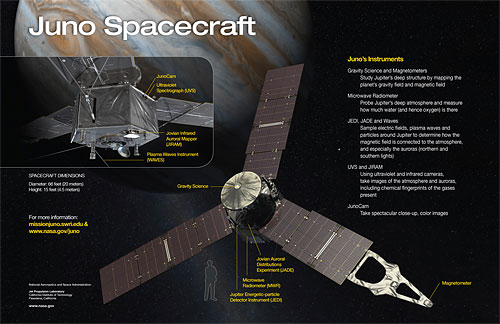 Based around a Kodak KAI-2020 image sensor, the JunoCam can be found on the side of the Juno spacecraft, as shown above. (Click for a bigger picture.) Image provided by NASA / JPL. Click for a bigger picture!