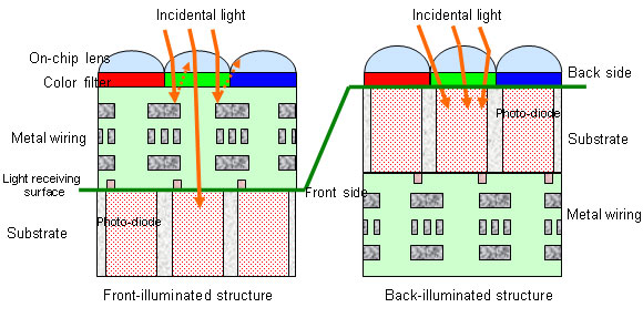 Cross sectional view of back-illuminated CMOS image sensor pixels