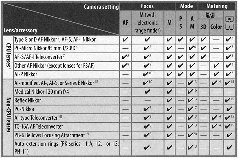 nikon d200 review optics rh imaging resource com manual nikon d200 manual nikon d3200 cheat sheet