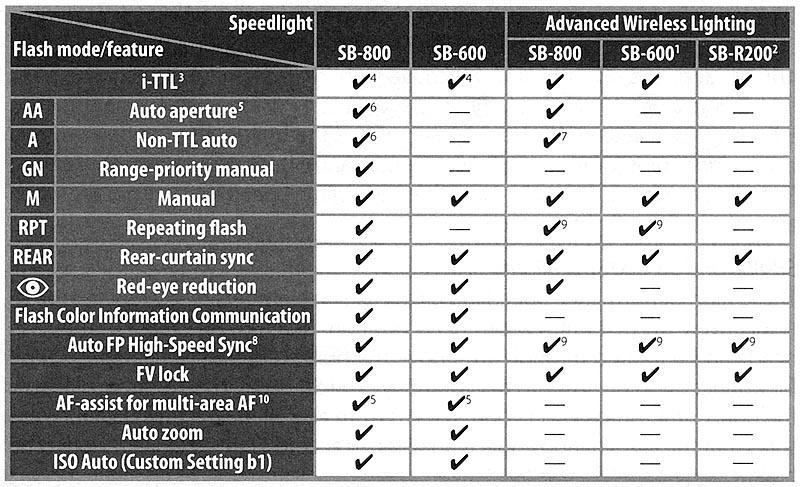 nikon d200 review flash rh imaging resource com nikon d200 manual download free nikon d200 manual download