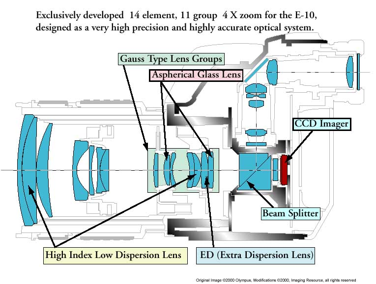 olympus e   digital camera review  opticsthe diagram above shows the e      s lens optical system in cross section    several key parts of it called out  the first noteworthy feature is that there