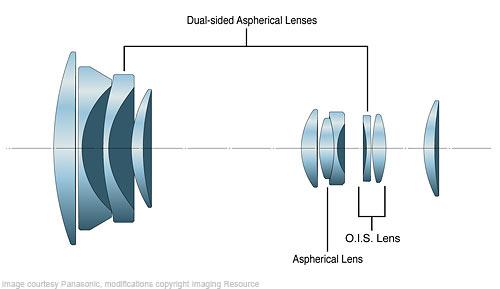 Оптическая схема объектива при минимальном фокусном расстоянии.  Обзор Камер Panasonic DMC-LX5 и DMC-FZ100.