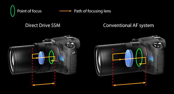Sony RX10 -- Autofocus comparison