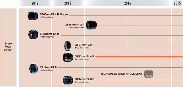 Fuji X-mount roadmap promises five new zooms, one prime