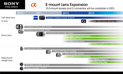 Sony-e-mount-roadmap-l