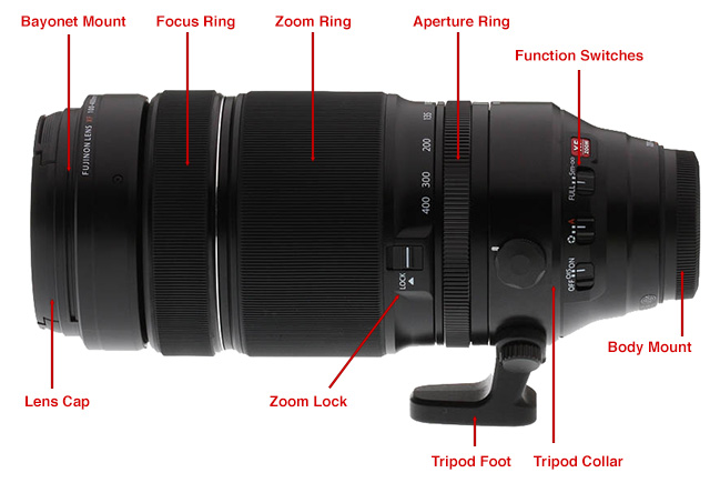 Camera Lenses 101 What To Know Before You Buy Your First Lens