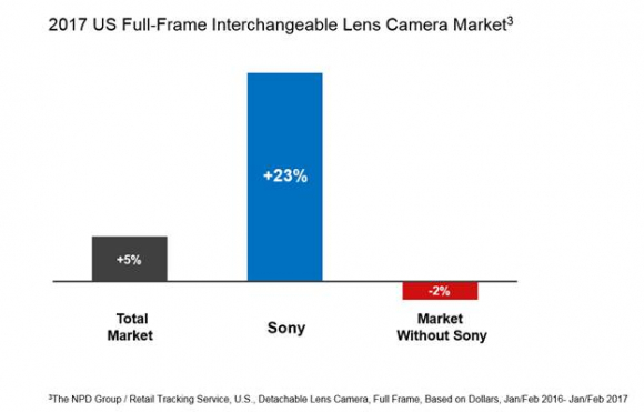 Sony overtakes Nikon for the #2 position in the U.S. full-frame ...