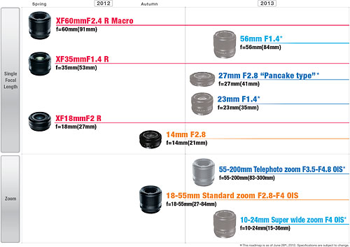 Fujifilm-x-mount-roadmap-s