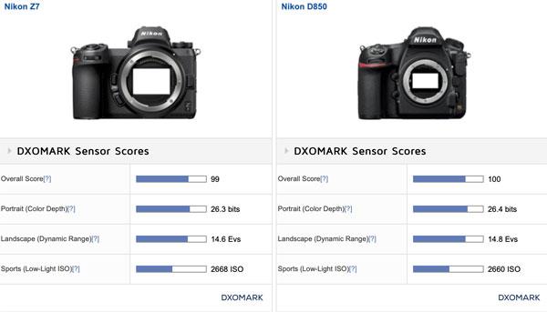 DxOMark reviews Nikon Z6 & Z7 sensors: How do the new