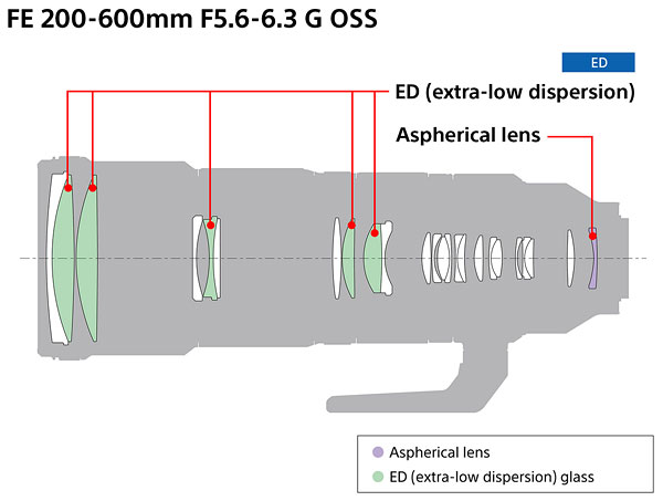 Sony FE 200-600mm F5.6-6.3 G OSS Review -- Product Image