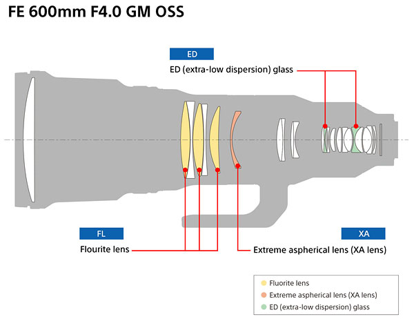 Sony FE 600mm F4 GM OSS Review -- Product Image